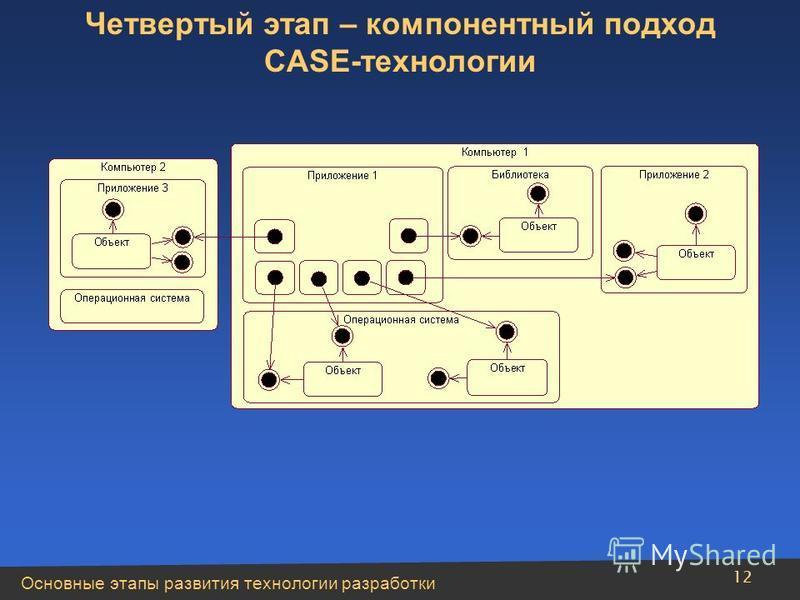 Основные этапы развития технологии разработки 12 Четвертый этап – компонентный подход CASE-технологии