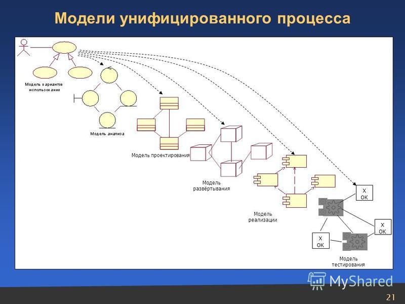 21 X ОК X ОК X ОК Модель проектирования Модель развёртывания Модель реализации Модель тестирования Модели унифицированного процесса