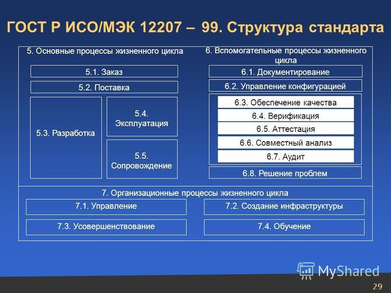 29 6. Вспомогательные процессы жизненного цикла 5. Основные процессы жизненного цикла 5.1. Заказ 5.2. Поставка 5.3. Разработка 5.4. Эксплуатация 5.5. Сопровождение 6.1. Документирование 6.2. Управление конфигурацией 6.3. Обеспечение качества 6.4. Вер