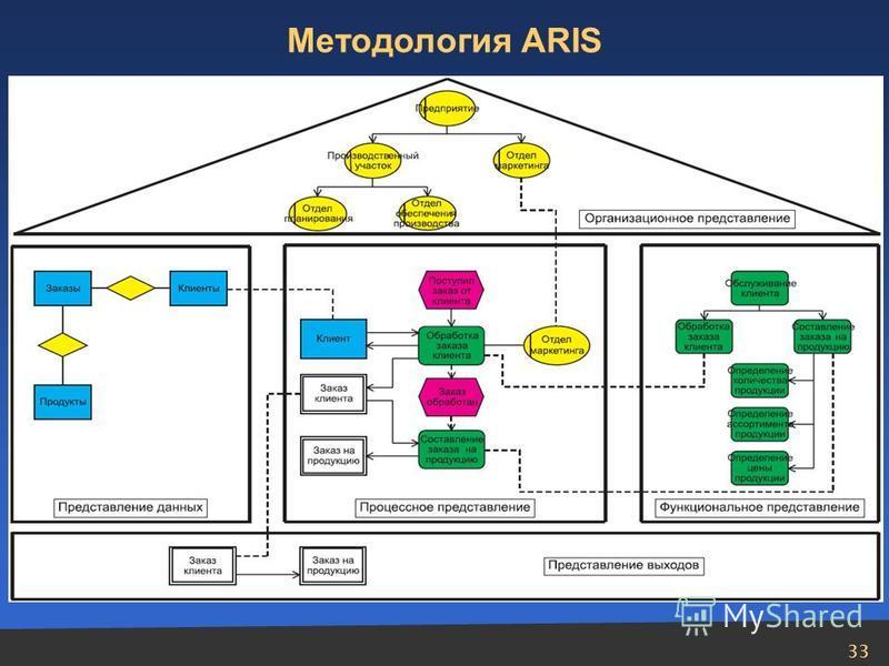 33 Методология ARIS