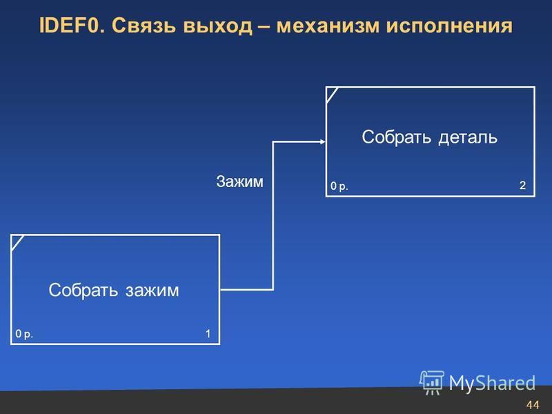 44 IDEF0. Связь выход – механизм исполнения Собрать зажим 0 р. 1 Собрать деталь 0 р. 2 Зажим