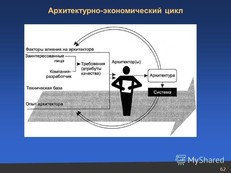 62 Архитектурно-экономический цикл