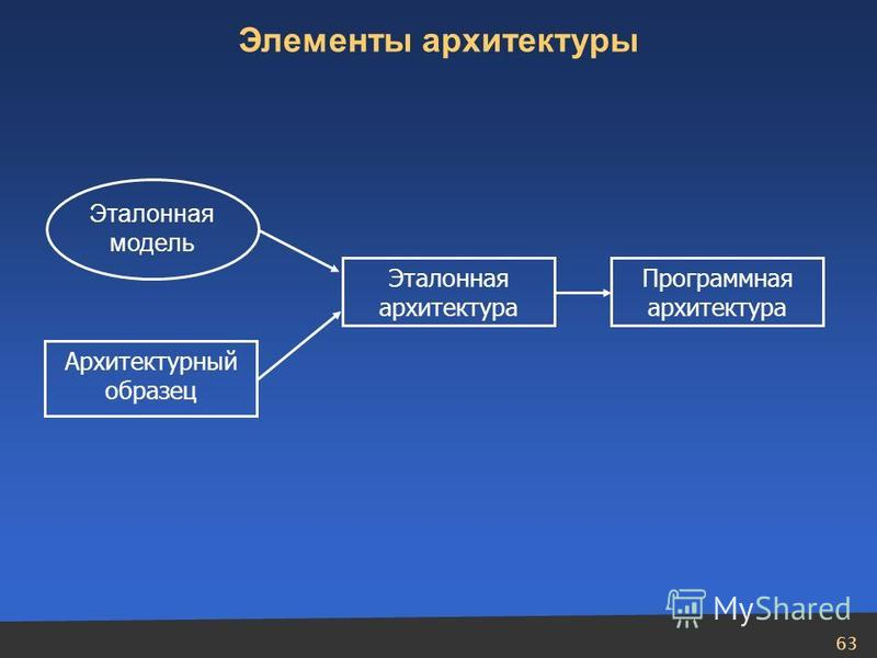 63 Архитектурный образец Эталонная архитектура Программная архитектура Эталонная модель Элементы архитектуры