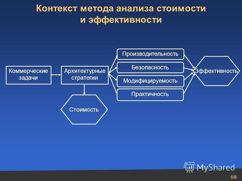 68 Коммерческие задачи Архитектурные стратегии Производительность Безопасность Модифицируемость Практичность Контекст метода анализа стоимости и эффективности Стоимость Эффективность