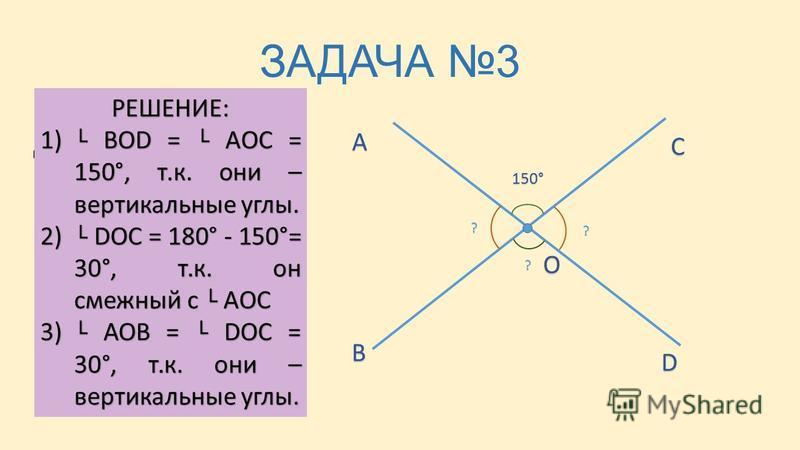 ЗАДАЧА 3 ДАНО: AOC = 150° НАЙТИ: АОВ, BOD, DOC А В С D O 150° ? ? ? РЕШЕНИЕ: 1) BOD = AOC = 150°, т.к. они – вертикальные углы. 2) DOC = 180° - 150°= 30°, т.к. он смежный с AOC 3) АОВ = DOC = 30°, т.к. они – вертикальные углы.