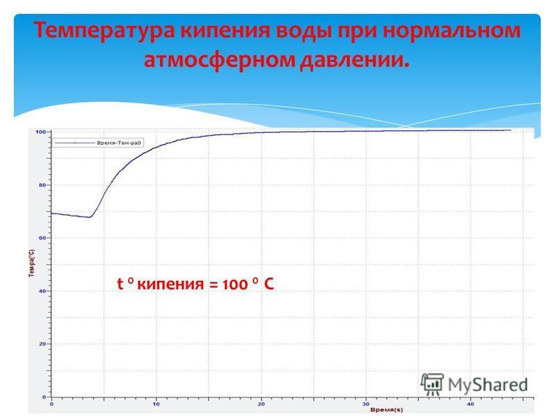 t 0 кипения = 100 0 С