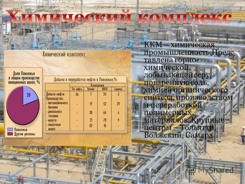 ККМ – химическая промышленность.Предс тавлена горно- химической, добывающей серу, поваренную соль, химией органического синтеза, производством и переработкой полимерных материалов. Крупные центры – Тольятти, Волжский, Самара.