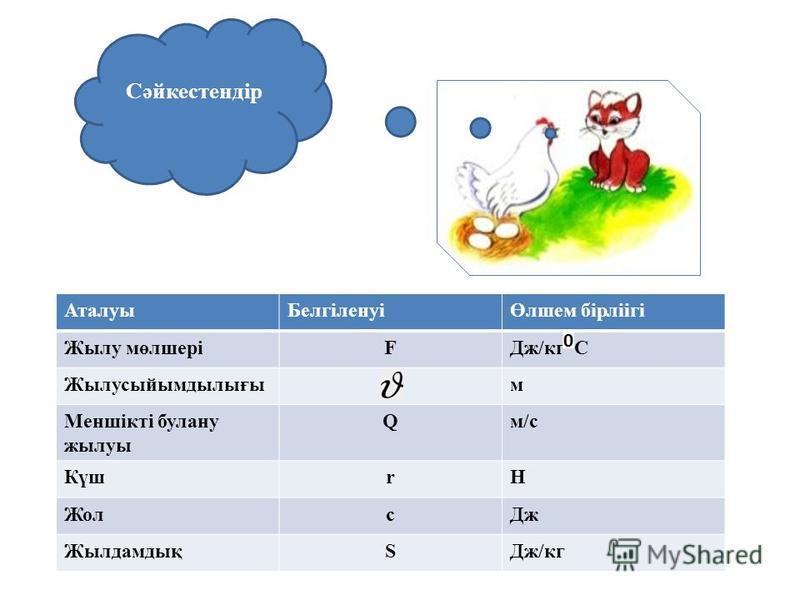 1. Молекулалардың ретсіз қозғалысының нәтижесі Жауабы: Броундық қозғалыс 2. Температурасы өлшенетін денемен жылулық байланыста болатын дене Жауабы: Термометр Жауабы: Иә 3. Дененің температурасы артқан сайын оның ішкі энергиясы да артады ма? 4. Сұйықт
