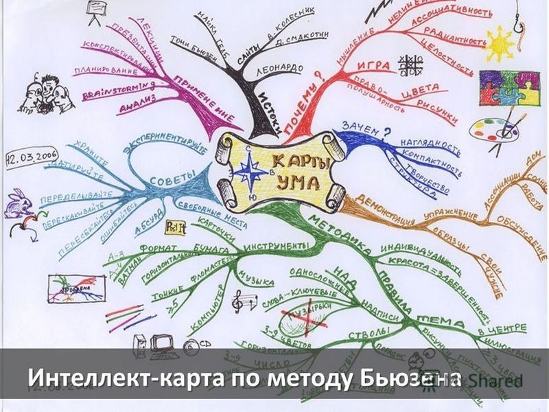 Интеллект-карта по методу Бьюзена