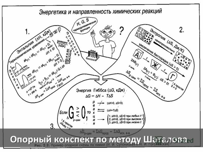 Опорный конспект по методу Шаталова
