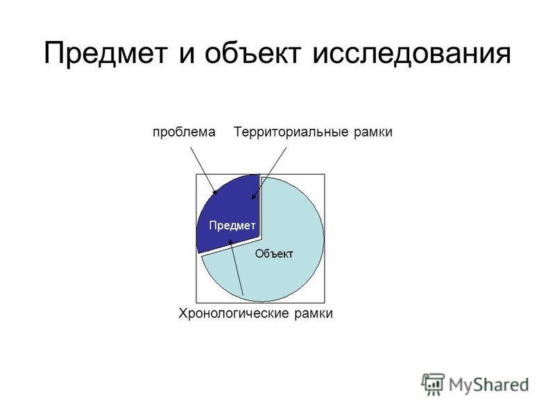 Предмет и объект исследования проблема Территориальные рамки Хронологические рамки