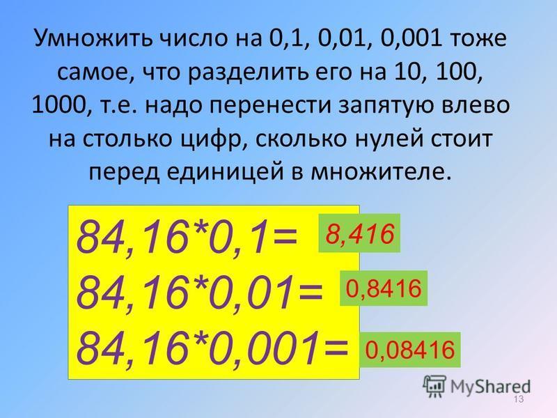 Умножить число на 0,1, 0,01, 0,001 тоже самое, что разделить его на 10, 100, 1000, т.е. надо перенести запятую влево на столько цифр, сколько нулей стоит перед единицей в множителе. 13 84,16*0,1= 84,16*0,01= 84,16*0,001= 8,416 0,8416 0,08416