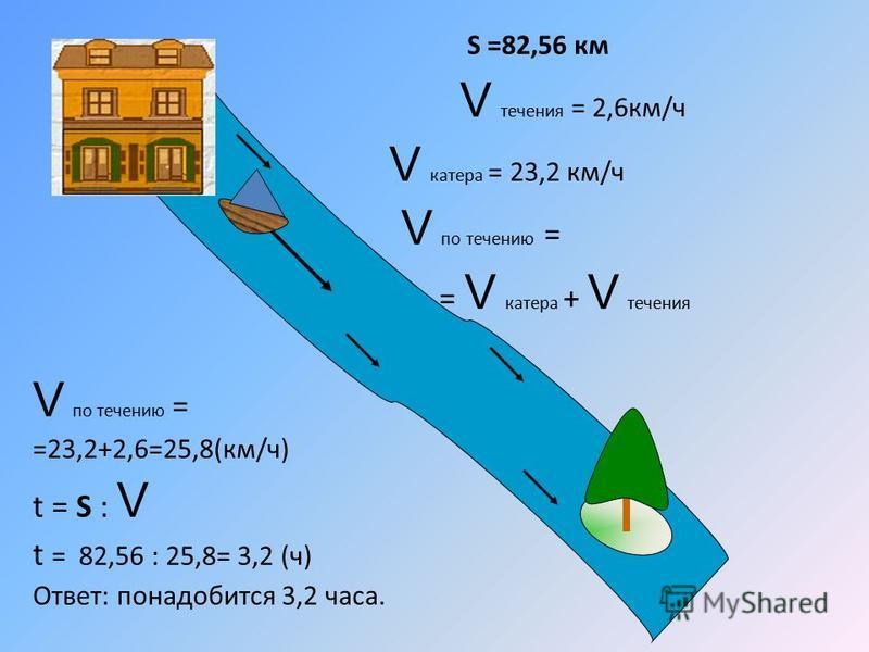 S =82,56 км V течения = 2,6 км/ч V катера = 23,2 км/ч V по течению = = V катера + V течения V по течению = =23,2+2,6=25,8(км/ч) t = S : V t = 82,56 : 25,8= 3,2 (ч) Ответ: понадобится 3,2 часа.