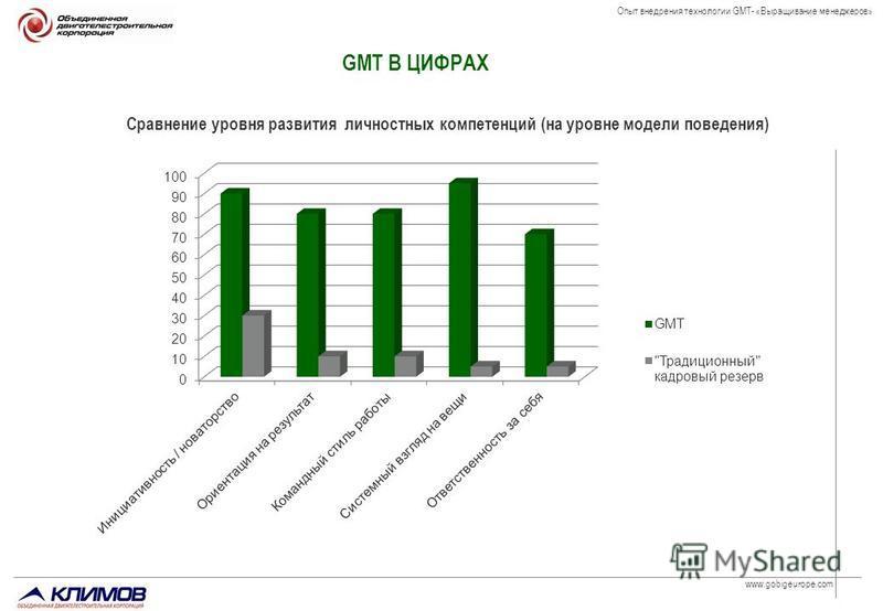 www.gobigeurope.com Опыт внедрения технологии GMT- «Выращивание менеджеров» Сравнение уровня развития личностных компетенций (на уровне модели поведения) GMT В ЦИФРАХ