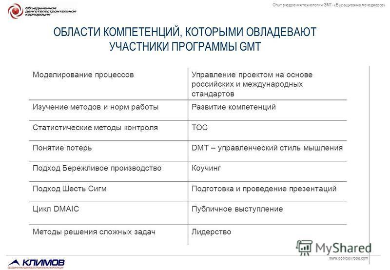 www.gobigeurope.com Опыт внедрения технологии GMT- «Выращивание менеджеров» ОБЛАСТИ КОМПЕТЕНЦИЙ, КОТОРЫМИ ОВЛАДЕВАЮТ УЧАСТНИКИ ПРОГРАММЫ GMT Моделирование процессов Управление проектом на основе российских и международных стандартов Изучение методов
