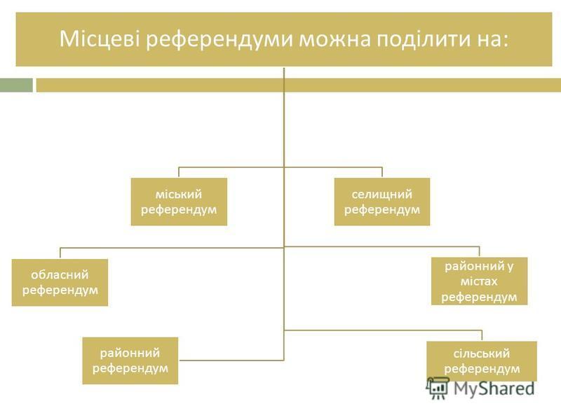 Місцеві референдуми можна поділити на : обласний референдум міський референдум районний у містах референдум селищний референдум сільський референдум районний референдум