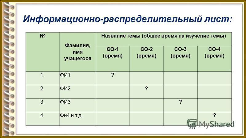 Фамилия, имя учащегося Название темы (общее время на изучение темы) СО-1 (время) СО-2 (время) СО-3 (время) СО-4 (время) 1.ФИ1? 2.ФИ2 ? 3.ФИ3 ? 4.Фи 4 и т.д. ?