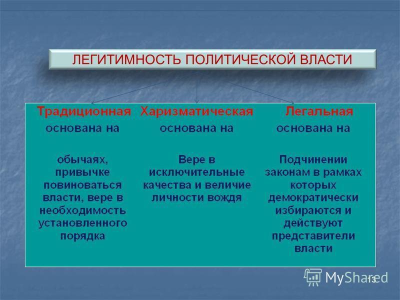 13 ЛЕГИТИМНОСТЬ ПОЛИТИЧЕСКОЙ ВЛАСТИ