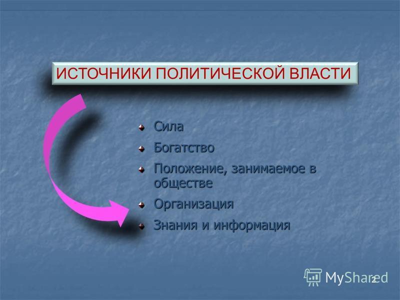2 Сила Богатство Положение, занимаемое в обществе Организация Знания и информация ИСТОЧНИКИ ПОЛИТИЧЕСКОЙ ВЛАСТИ