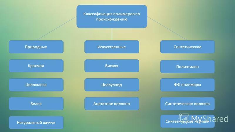 Классификация полимеров по происхождению Природные Крахмал Целлюлоза Белок Натуральный каучук Искусственные Вискоз Целлулоид Ацетатное волокно Синтетические Полиэтилен ФФ полимеры Синтетические волокна Синтетические каучуки