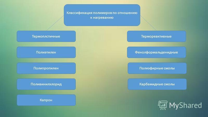 Термоплстичные Классификация полимеров по отношению к нагреванию Полиэтилен Полипропилен Поливинилхлорид Капрон Термореактивные Фенолформальденидные Полиэфирные смолы Карбамидные смолы