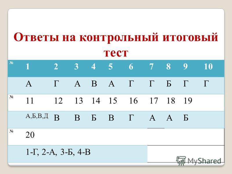 12345678910 АГАВАГГБГГ 111213141516171819 А,Б,В,Д ВВБВГААБ 20 1-Г, 2-А, 3-Б, 4-В Ответы на контрольный итоговый тест