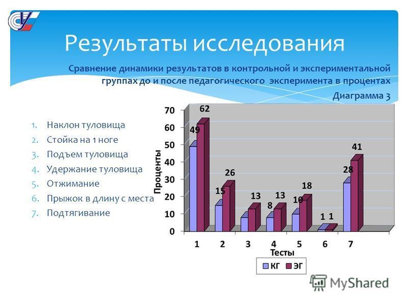 Результаты исследования Сравнение динамики результатов в контрольной и экспериментальной группах до и после педагогического эксперимента в процентах Диаграмма 3 1. Наклон туловища 2. Стойка на 1 ноге 3. Подъем туловища 4. Удержание туловища 5. Отжима