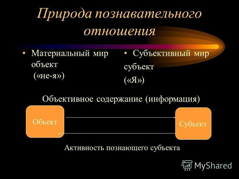 Природа познавательного отношения Материальный мир объект («не-я») Субъективный мир субъект («Я») Объект Субъект Объективное содержание (информация) Активность познающего субъекта