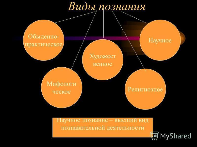 Виды познания Обыденно- практическое Научное Художест венное Мифологи ческое Религиозное Научное познание – высший вид познавательной деятельности