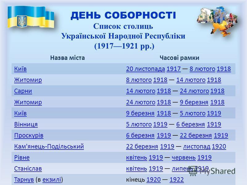 ДЕНЬ СОБОРНОСТІ Назва містаЧасові рамки Київ20 листопада20 листопада 1917 8 лютого 191819178 лютого1918 Житомир8 лютого8 лютого 1918 14 лютого 1918191814 лютого1918 Сарни14 лютого14 лютого 1918 24 лютого 1918191824 лютого1918 Житомир24 лютого24 лютог