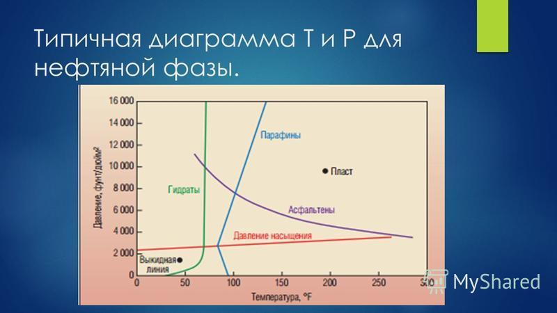 Типичная диаграмма T и P для нефтяной фазы.