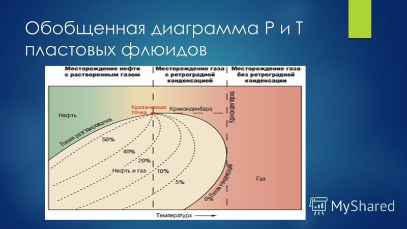 Обобщенная диаграмма P и T пластовых флюидов