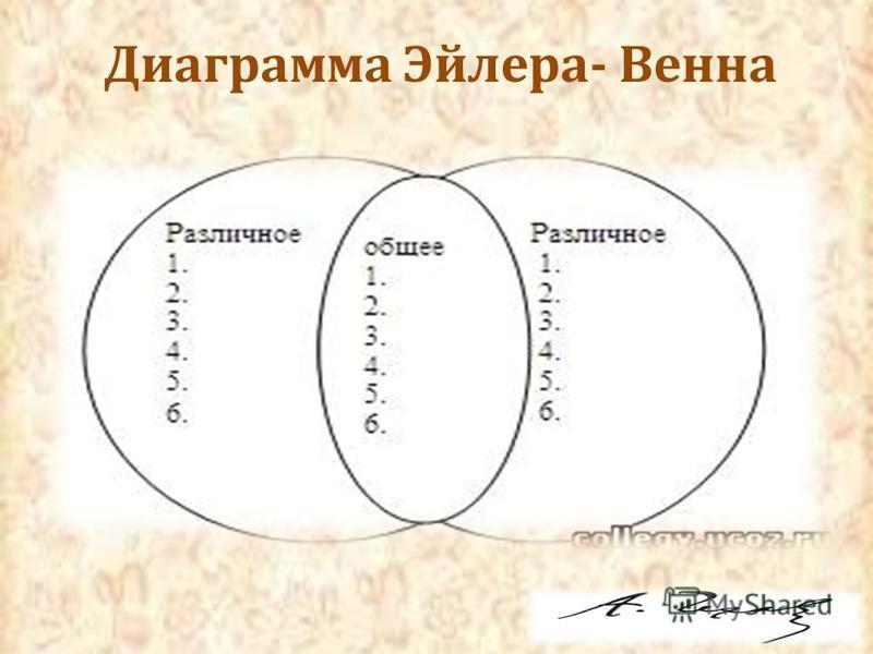 Диаграмма Эйлера- Венна
