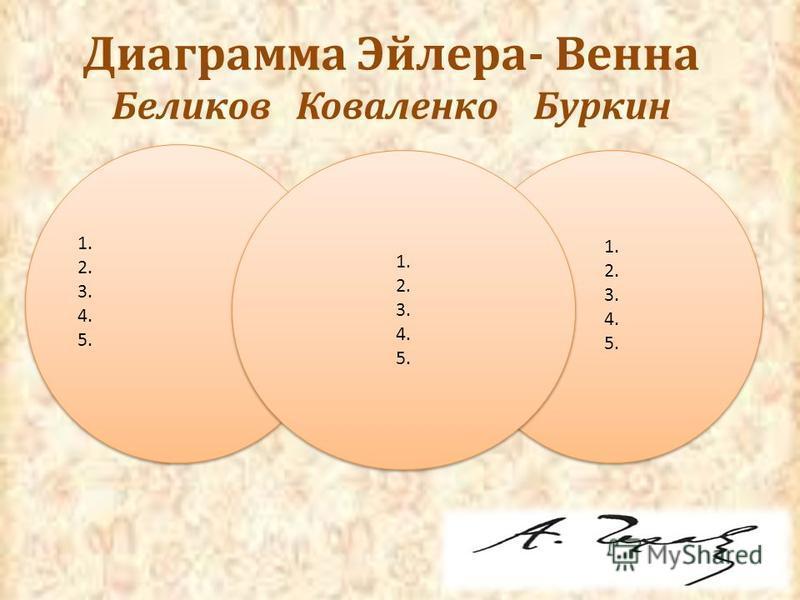 Диаграмма Эйлера- Венна Беликов Коваленко Буркин 1. 2. 3. 4. 5. 1. 2. 3. 4. 5. 1. 2. 3. 4. 5. 1. 2. 3. 4. 5. 1. 2. 3. 4. 5. 1. 2. 3. 4. 5.