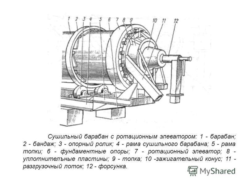 Сушильный барабан с ротационным элеватором: 1 - барабан; 2 - бандаж; 3 - опорный ролик; 4 - рама сушильного барабана; 5 - рама топки; 6 - фундаментные опоры; 7 - ротационный элеватор; 8 - уплотнительные пластины; 9 - топка; 10 -зажигательный конус; 1