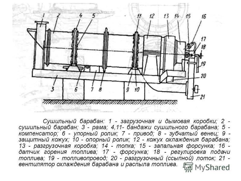 Сушильный барабан: 1 - загрузочная и дымовая коробки; 2 - сушильный барабан; 3 - рама; 4,11- бандажи сушильного барабана; 5 - компенсатор; 6 - упорный ролик; 7 - привод; 8 - зубчатый венец; 9 - защитный кожух; 10 - опорный ролик; 12 - кожух охлаждени