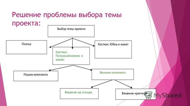 Решение проблемы выбора темы проекта: Вязание на спицах Вязание крючком Костюм: Полукомбинезон и жакет