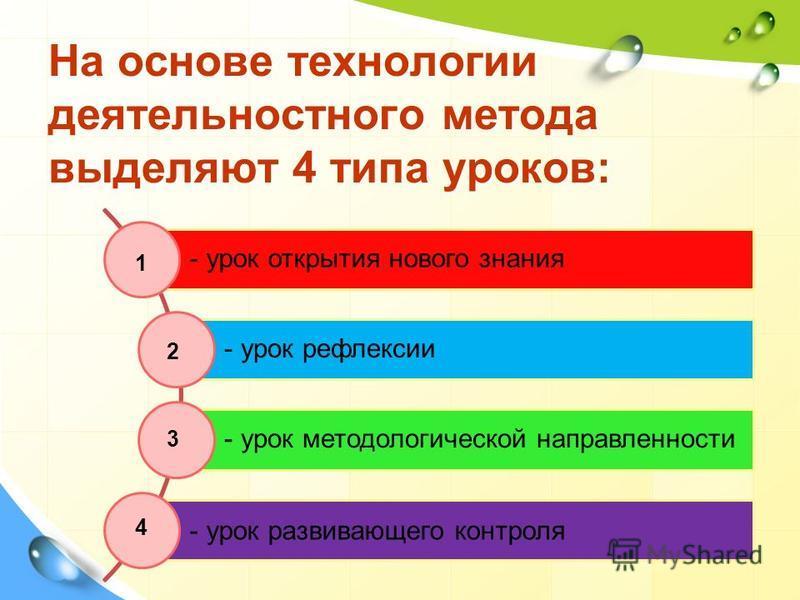 На основе технологии деятельностного метода выделяют 4 типа уроков: - урок открытия нового знания - урок рефлексии - урок методологической направленности - урок развивающего контроля 1 2 3 4