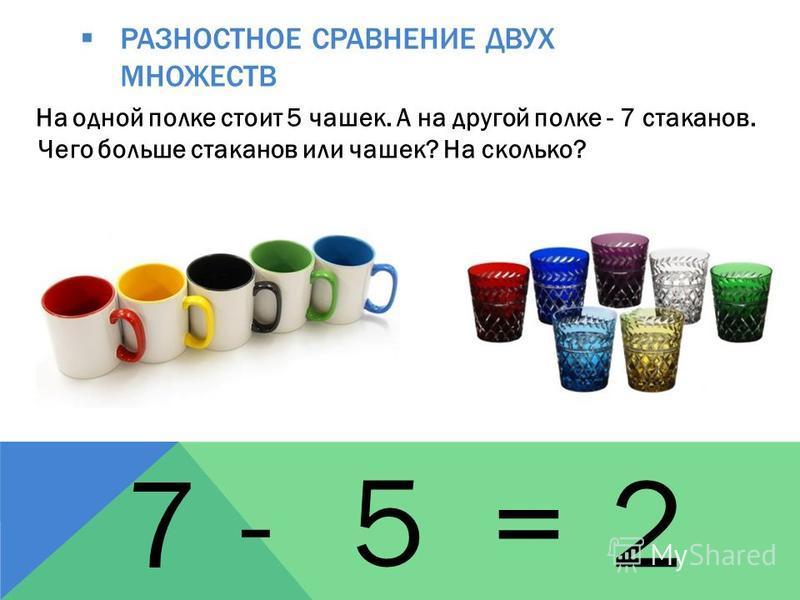 РАЗНОСТНОЕ СРАВНЕНИЕ ДВУХ МНОЖЕСТВ На одной полке стоит 5 чашек. А на другой полке - 7 стаканов. Чего больше стаканов или чашек? На сколько? 5- 7 = 2