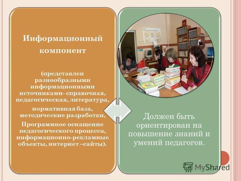 Должен быть ориентирован на повышение знаний и умений педагогов. Информационный компонент (представлен разнообразными информационными источниками- справочная, педагогическая, литература, нормативная база, методические разработки, Программное оснащени