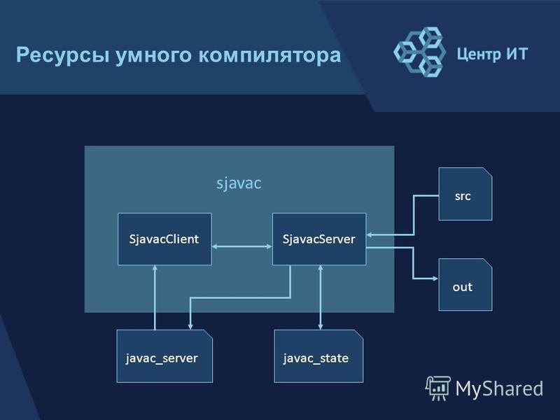src out javac_statejavac_server sjavac SjavacClientSjavacServer Ресурсы умного компилятора