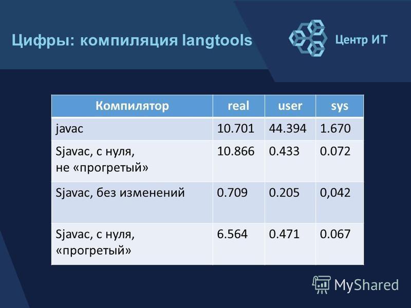 Компиляторrealusersys javac10.70144.3941.670 Sjavac, с нуля, не «прогретый» 10.8660.4330.072 Sjavac, без изменений 0.7090.2050,042 Sjavac, с нуля, «прогретый» 6.5640.4710.067 Цифры: компиляция langtools