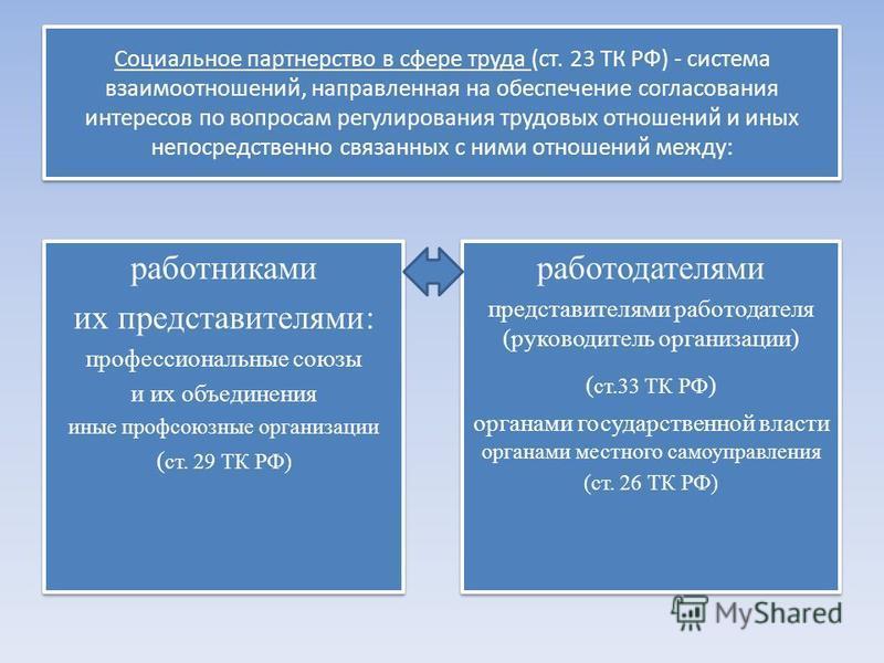 Социальное партнерство в сфере труда (ст. 23 ТК РФ) - система взаимоотношений, направленная на обеспечение согласования интересов по вопросам регулирования трудовых отношений и иных непосредственно связанных с ними отношений между: работниками их пре