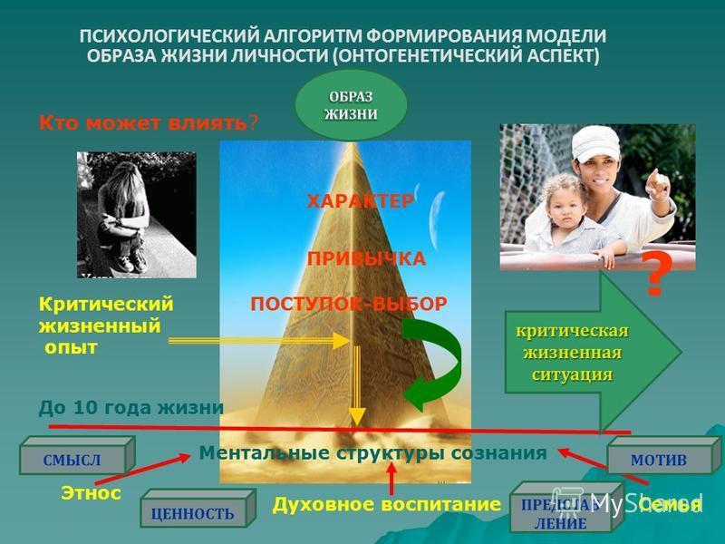 ПСИХОЛОГИЧЕСКИЙ АЛГОРИТМ ФОРМИРОВАНИЯ МОДЕЛИ ОБРАЗА ЖИЗНИ ЛИЧНОСТИ (ОНТОГЕНЕТИЧЕСКИЙ АСПЕКТ) Ментальные структуры сознания До 10 года жизни Семья Этнос Духовное воспитание Критический жизненный опыт ПОСТУПОК-ВЫБОР ПРИВЫЧКА ХАРАКТЕР ? Кто может влиять