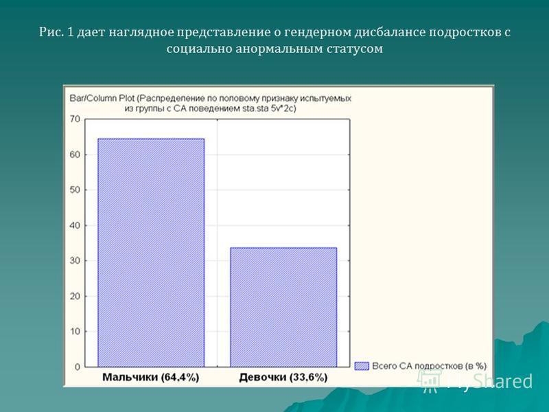 Рис. 1 дает наглядное представление о гендерном дисбалансе подростков с социально анормальным статусом