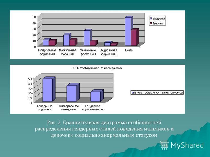 Рис. 2 Сравнительная диаграмма особенностей распределения гендерных стилей поведения мальчиков и девочек с социально анормальным статусом