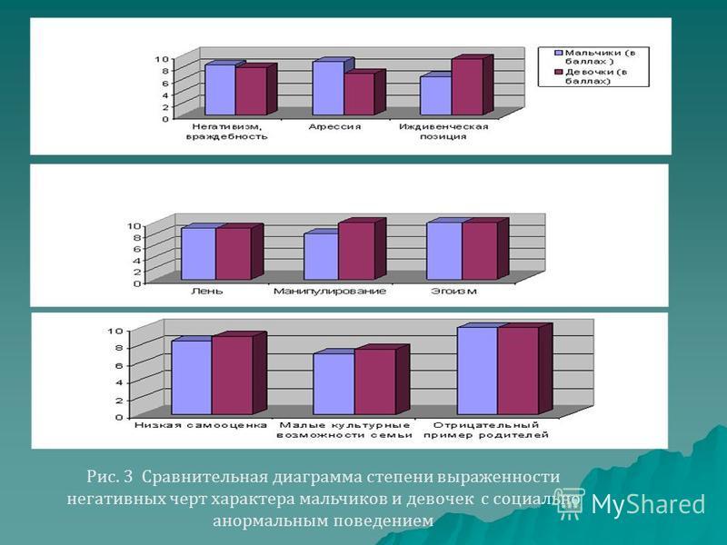 Рис. 3 Сравнительная диаграмма степени выраженности негативных черт характера мальчиков и девочек с социально анормальным поведением