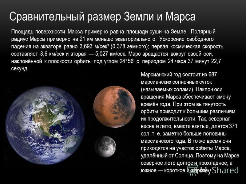 Сравнительный размер Земли и Марса Площадь поверхности Марса примерно равна площади суши на Земле. Полярный радиус Марса примерно на 21 км меньше экваториального. Ускорение свободного падения на экваторе равно 3,693 м/сек² (0,378 земного); первая кос