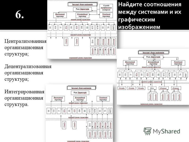 Централизованная организационная структура; Децентрализованная организационная структура; Интегрированная организационная структура. 6. Найдите соотношения между системами и их графическим изображением