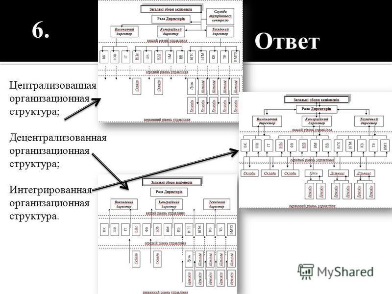 Централизованная организационная структура; Децентрализованная организационная структура; Интегрированная организационная структура. 6. Ответ